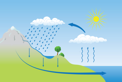 Learning resource of Changing Climates, Changing Waters