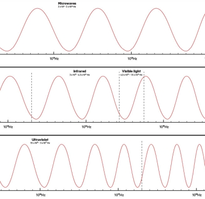 Learning resource of Electromagnetic Spectrum Diagram